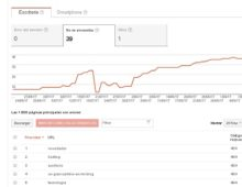 Eliminar una página de tu sitio en los resultados de búsqueda de Google