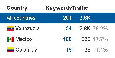 País que más tráfico genera