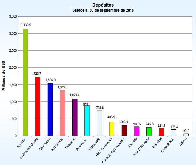 Ranking bancario El Salvador, 2018